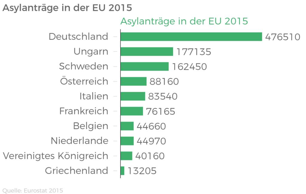 Asylanträge in der EU 2015