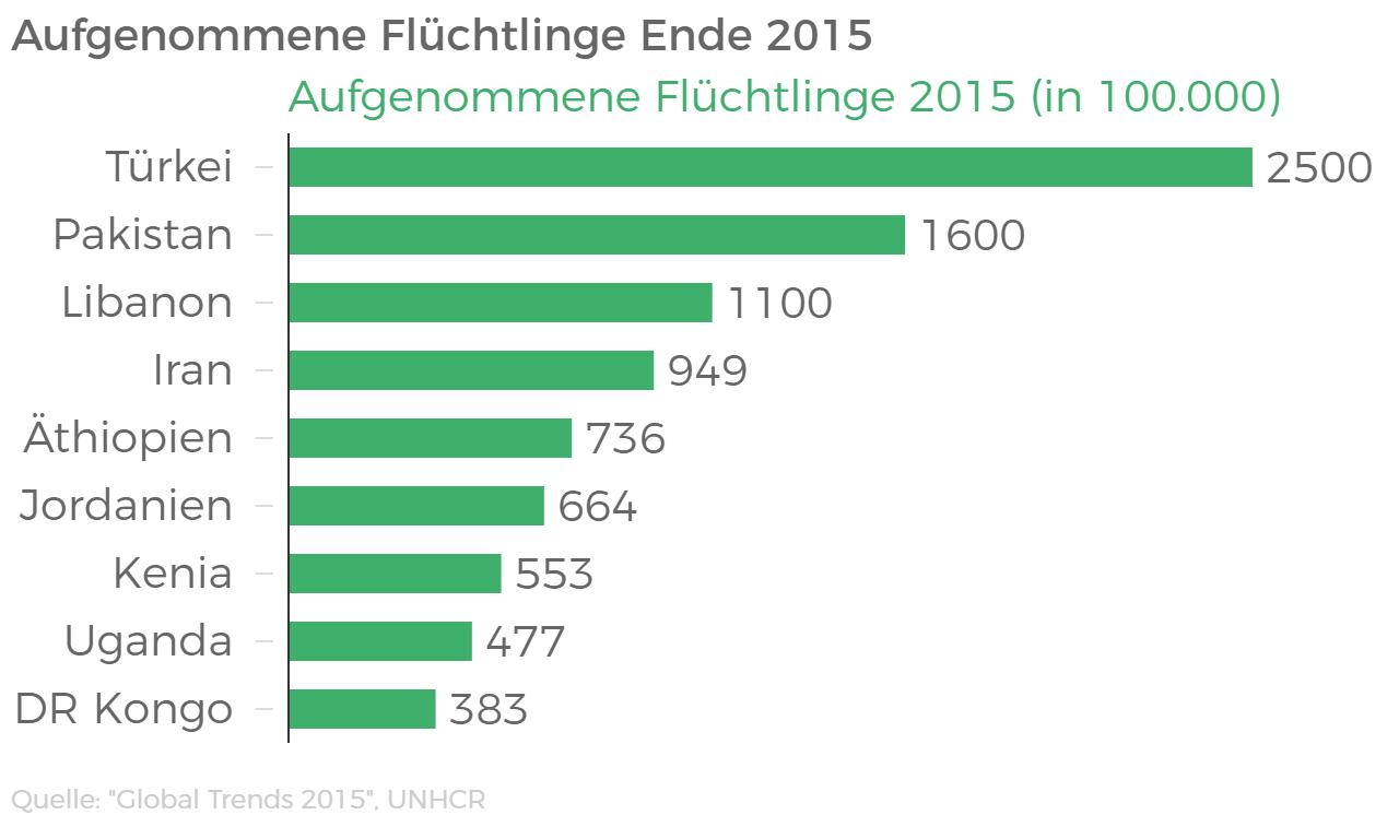 Aufgenommene Flüchtlinge (2015)