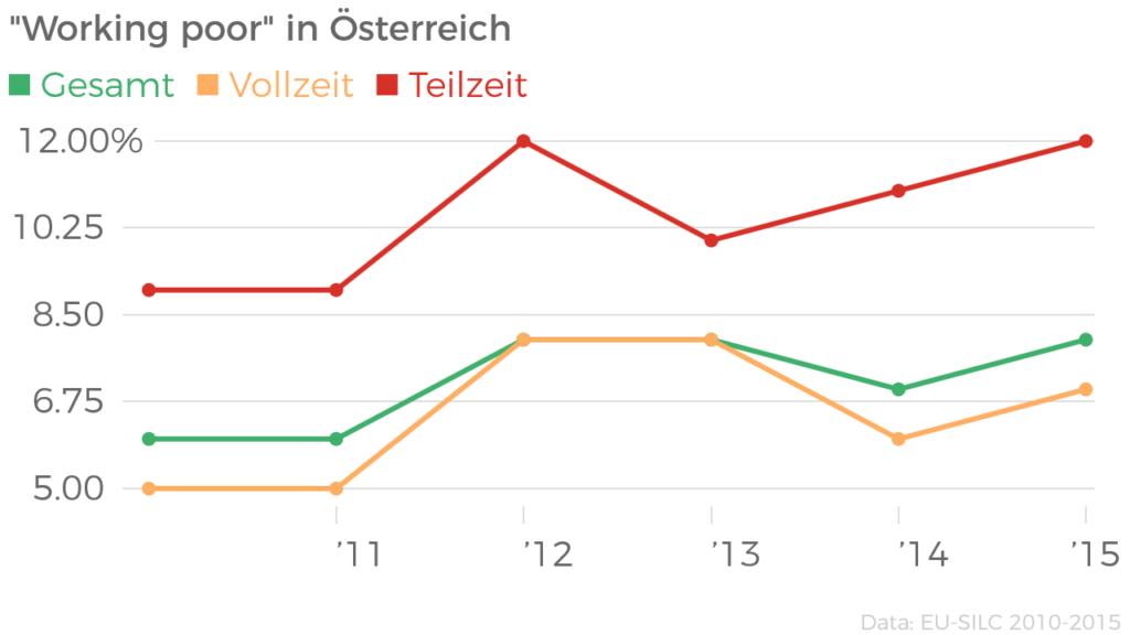 _working_poor__in_oesterreich_gesamt_vollzeit_teilzeit_chartbuilder