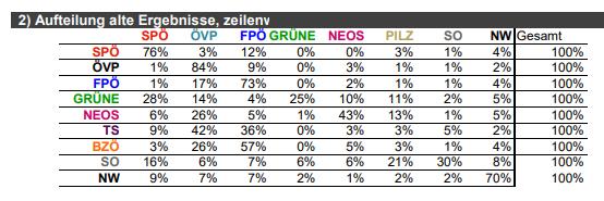 Wählerstromanalyse 2017: Die Grünen gehen zu SPÖ und PILZ